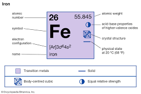 Iron Element Occurrence Compounds Britannica