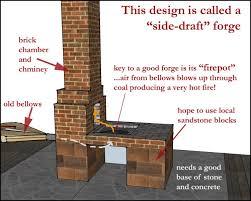 brick forge design google search