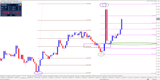 more confluence is achieved on multiple time frames if on a 15 minute chart that zones matches with a 78 6 fibonacci level
