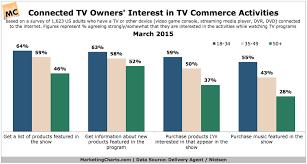 Deliveryagentnielsen Interest In Tv Commerce Activities