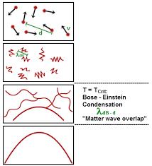 compressibility examples. bose einstein condensate or fifth state of matter compressibility examples