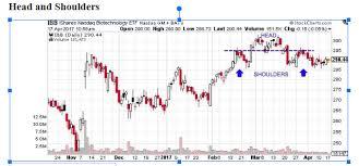 Chart Patterns Zero Stock Brokerage