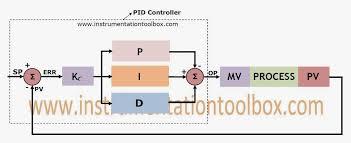 pid control block diagram yhgfdmuor net transformer core size chart at Tpv Wiring Diagram