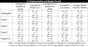 Accelerated Reading Levels Chart Reading Success And Improvement With Lli At Branksome Hall