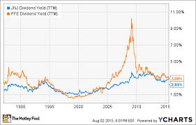 Pfizer Stock Quote Extraordinary Pfizer Stock Charts Bogasgardenstagingco