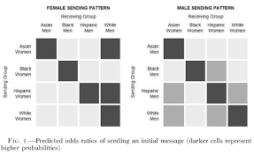 These Charts Show The Massive Role Race Plays In Online