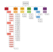 The Hierarchy Of The Catholic Church Chart Rites Of The Catholic Church Oc Catholicism