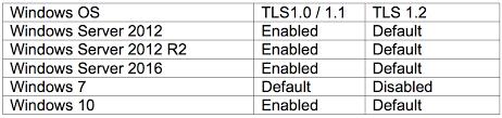 Enabling Tls 1 2 On Exchange Server 2013 2016 Part 1 Load