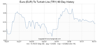 Try Currency Chart 117 Eur Euro Eur To Turkish Lira Try Currency Rates Today