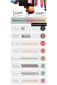 Makeup Expiration Chart Makeup Expiration Date Chart Makeupview Co
