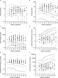 Diagnosis Of Hydatidiform Mole And Persistent Trophoblastic