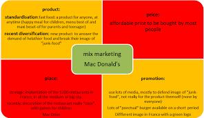 Promotional Strategies Mcdonalds Promotional Strategies Advertisement Stratgies