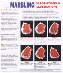 Marbling Meat Google Search In 2019 Food Drink Food