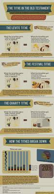 73 best OT images on Pinterest | Bible studies, The bible and ...