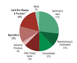 Pie Chart Of Greenhouse Gas Emissions Introduction To The Energy Sector And Its Greenhouse Gas