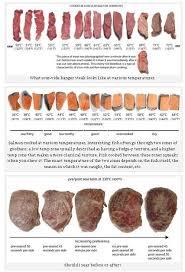 Salmon Sous Vide Chart Sous Vide Bing Images Sous Vide Cooking Sous Vide Steak