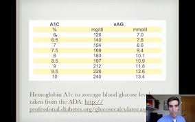 Diabetes Readings Conversion Chart Rule Of Thomas For Hemoglobin A1c Conversion