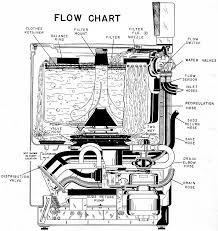 fun vintage washing machine ephemera chart showing water flow in 1958 ge filter flo washer