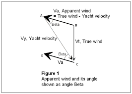 Sailing Wind Chart High Performance Sailing Wikipedia