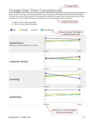Developmental Reading Assessment Sample Echospan 360 Degree Feedback Reports Download A Sample Echospan