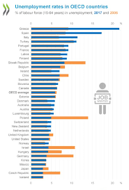 Which Countries Have The Highest Unemployment Rates World