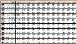 Unfolded Bicycle Gear Chart Inches Bike Size Chart By Tire