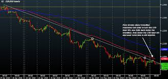Eur Usd Heads Lower As The Dollar Gathers Some Steam