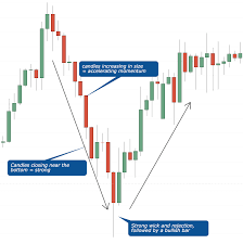 How To Read Candles On Stock Chart Mastering And Understanding Candlesticks Patterns
