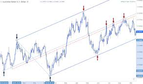 Introduction To Pitchfork Analysis Median Line Trading