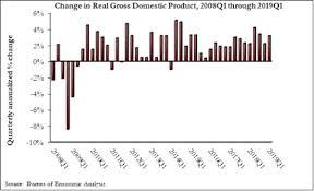 U S Economic Growth Crosses 3 Threshold To Begin The Year