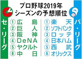 セリーグ 順位 2019 最新