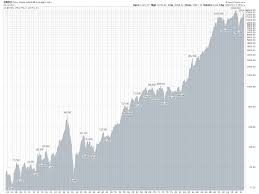 Stock Market History Graph Of The Dow Jones Industrial