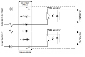 programmable logic controller plc wiki odesie by tech transfer discrete dc output modules control the on off states of dc output field devices power is supplied by an external power supply a schematic diagram of the