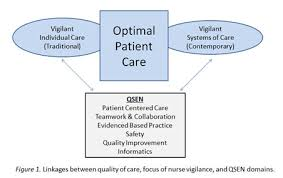 quality and safety education for nurses qsen the key is systems  figure 1 source authors