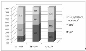 Дипломная работа Анализ сущности приемной семьи как формы  Уровень готовности граждан в создании приемной семьи для пожилого человека представлен на рисунке 3