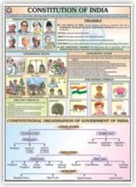 Constitution Of India For General Education Chart