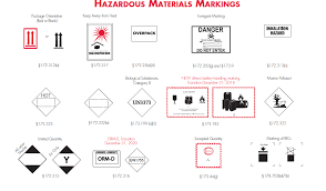 Marking Labeling Your Shipment