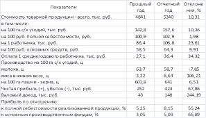 Курсовая работа Анализ экономического состояния СПК quot  Таблица 2 Основные экономические результаты деятельности с х предприятия