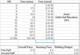 Airtel Delhi Half Marathon 2 30 Finish Pacing Strategy