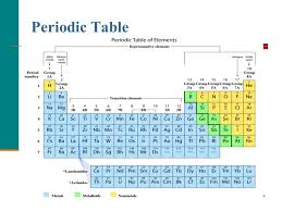 Group 4a Periodic Table Gallery Great 110 - knowthatplace