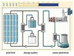 thermal power plant animation diagram the wiring diagram solar trust of america technology solar thermal power plants wiring diagram
