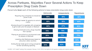 Medicine Chart For Seniors Poll Nearly 1 In 4 Americans Taking Prescription Drugs Say
