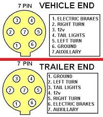 wiring diagram for trailers 7 pin images pin trailer wiring 4door com secure enroll html
