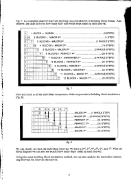 Guitar Intervals Chart Arr Guitar Grimoire Scales And Modes
