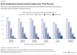 Nytimes Income Mobility Charts A Guide To Understanding International Comparisons Of