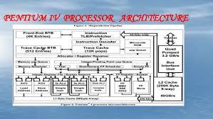Pentium   Processor   Cpu Cache   Central Processing Unit Ubuntu Forums Mod    Lec    Case study  Intel Pentium