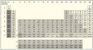 Anomalous Periodic Properties of Second Period Elements - Chemistry