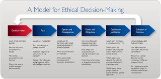 Ethical Decision Making Models Ethical Decision Making Process Essay