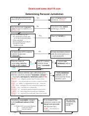 Law Civ Pro Civil Procedure New York University