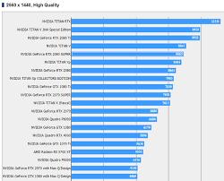 Alleged Nvidia Geforce Rtx 2080 Super Benchmarks Leak